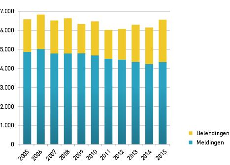 Aantal Salvagemeldingen en belendingen tm 2015